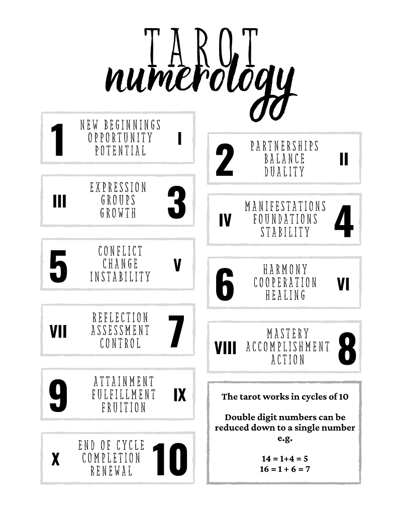 tarot numerology cheat sheet